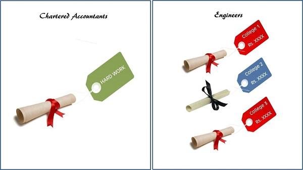 CA vs Engineer 3